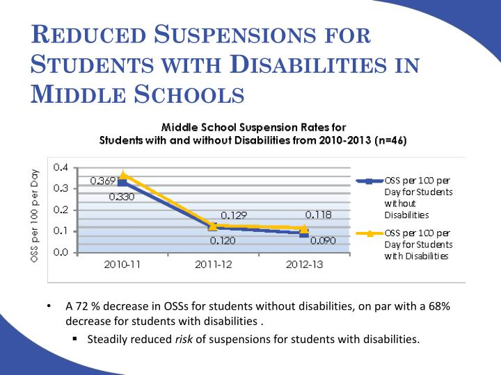 Reduced Suspensions for Students