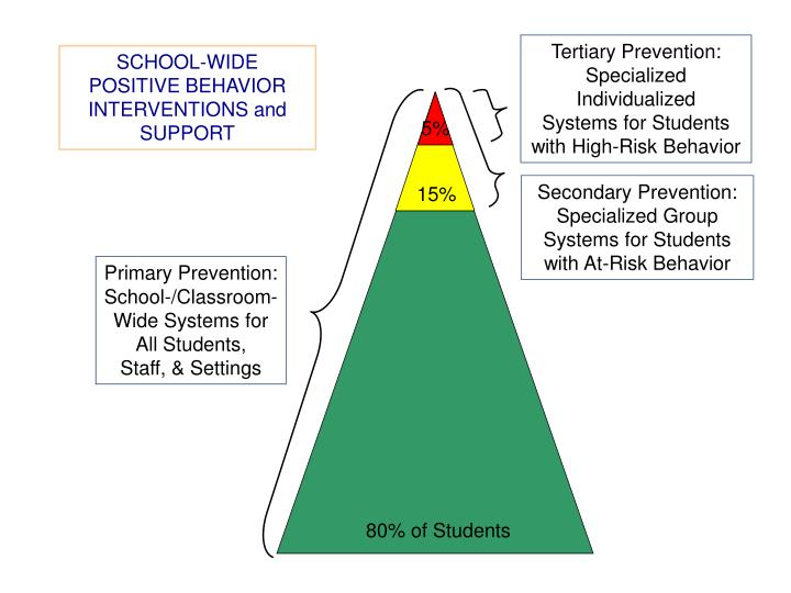 Tertiary Prevention: