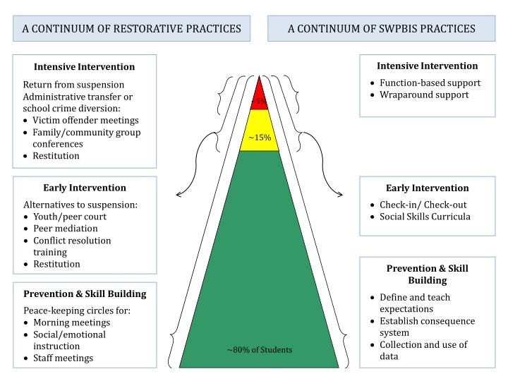 A CONTINUUM OF RESTORATIVE PRACTICES