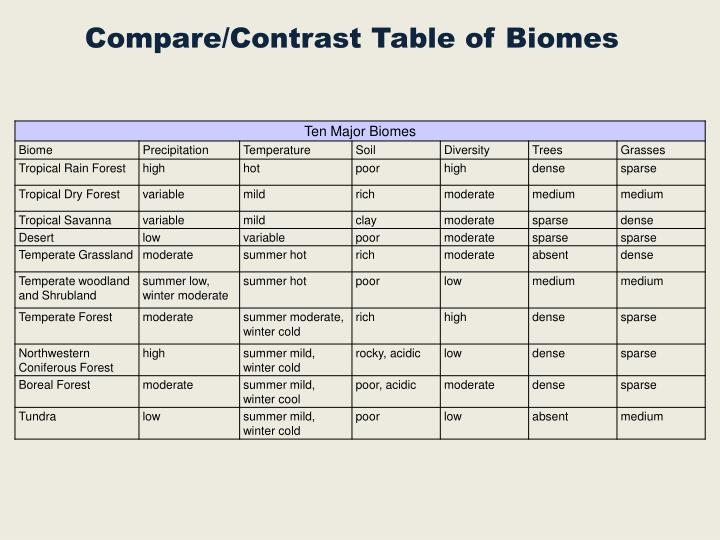 Compare/Contrast Table of Biomes