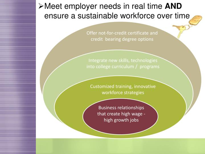 Meet employer needs in real time