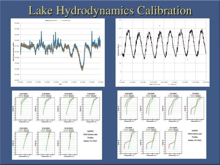 Lake Hydrodynamics Calibration