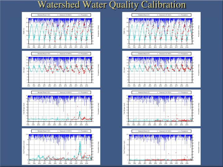 Watershed Water Quality Calibration