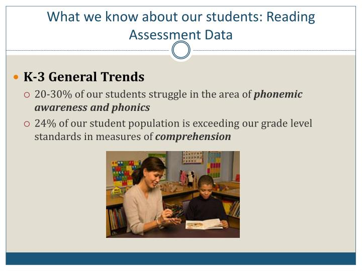 What we know about our students: Reading Assessment Data