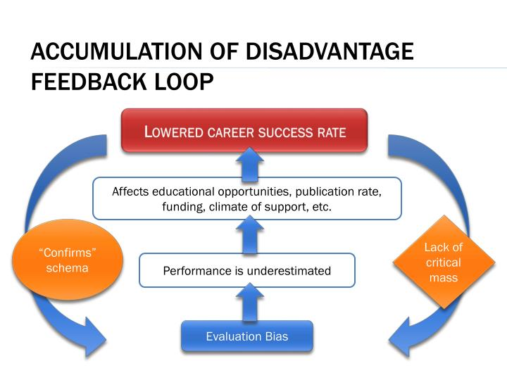Accumulation of disadvantage feedback loop