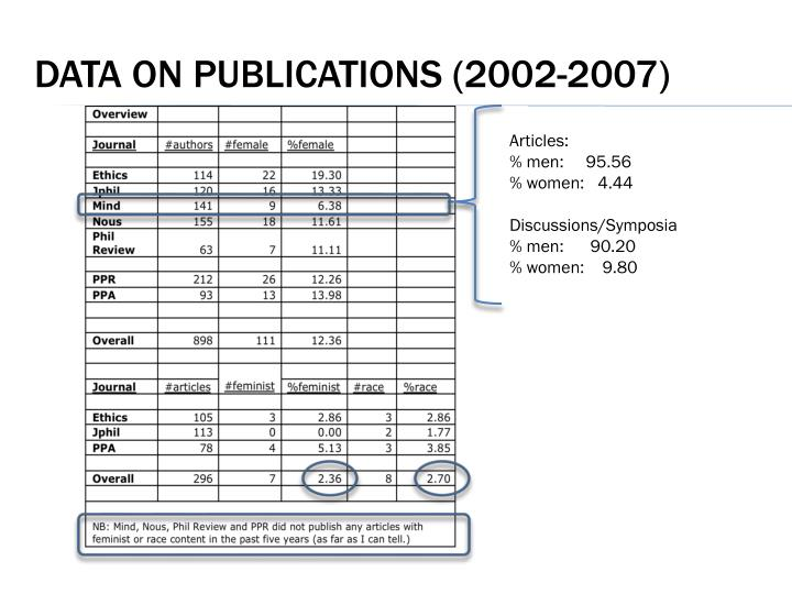 Data on publications (2002-2007)