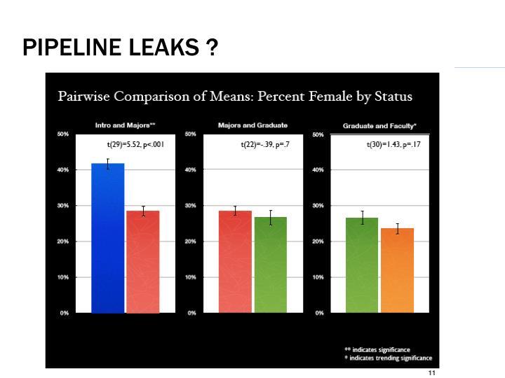 Pipeline leaks ?