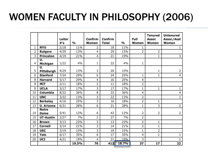 Women Faculty in philosophy (2006)