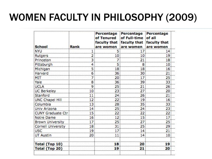 Women Faculty in Philosophy (2009)
