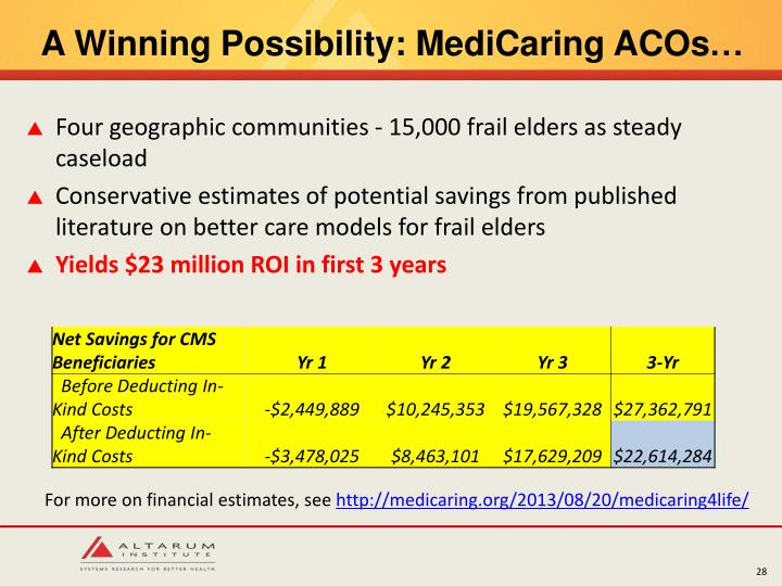 A Winning Possibility: MediCaring ACOs