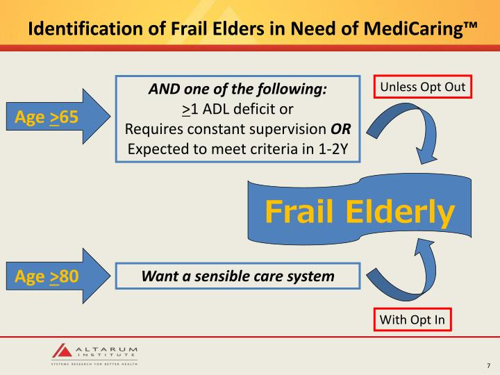 Identification of Frail Elders in Need of MediCaring™