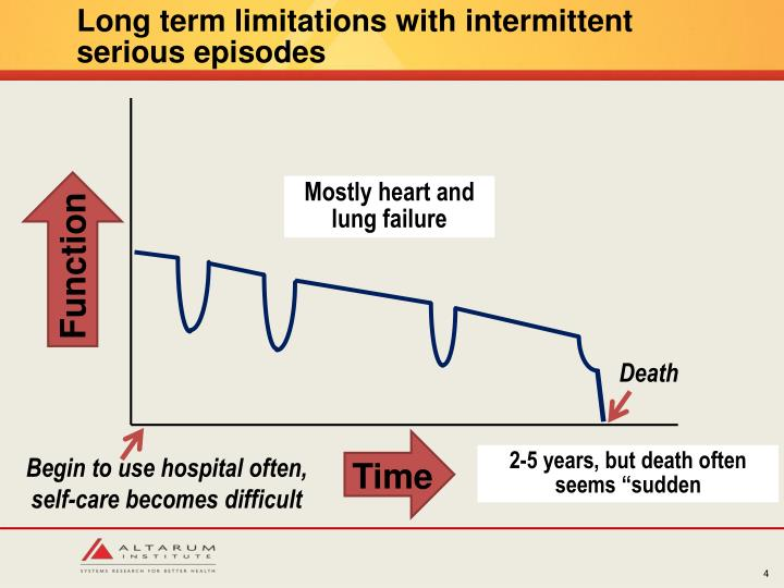 Long term limitations with intermittent serious episodes