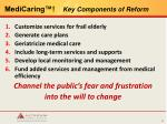 medicaring key components of reform