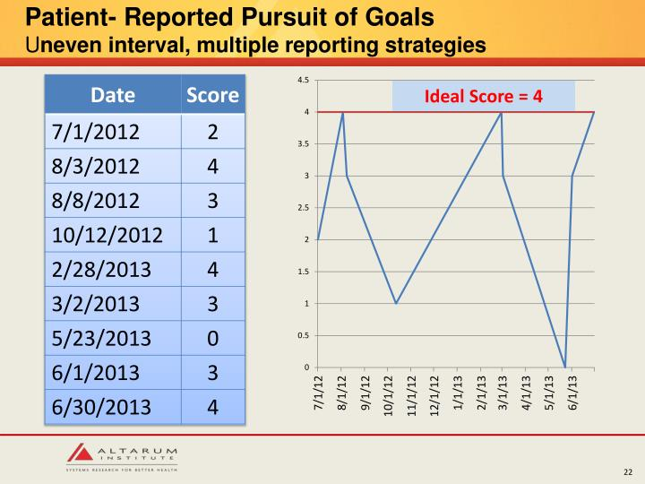 Patient- Reported Pursuit of Goals