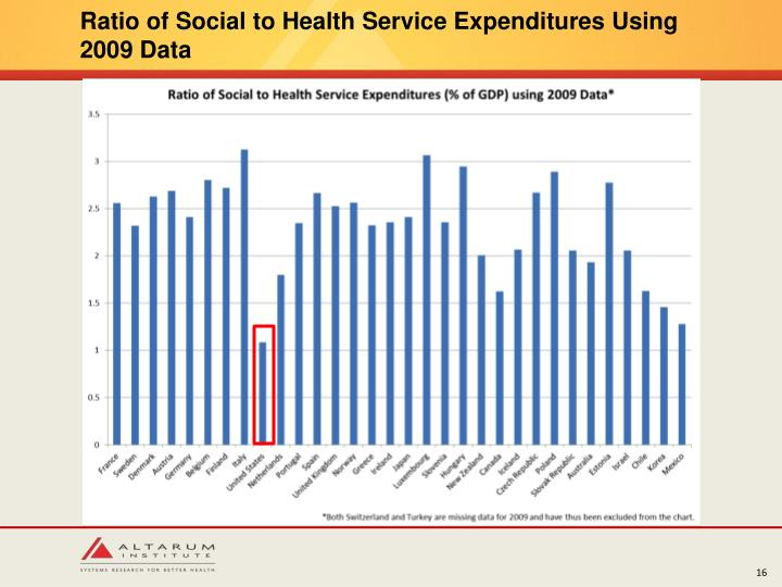 Ratio of Social to Health Service Expenditures Using 2009 Data
