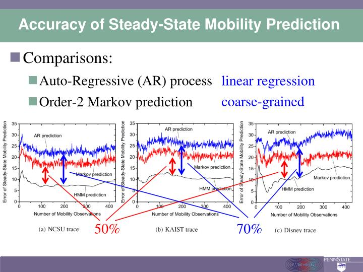 Accuracy of Steady-State Mobility Prediction
