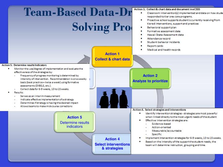 Team-Based Data-Driven Problem Solving Process