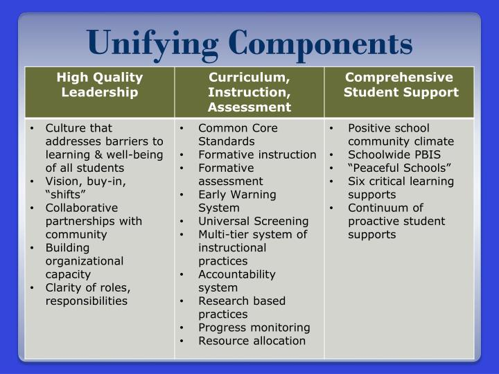 Unifying Components