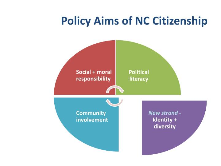 Policy Aims of NC Citizenship