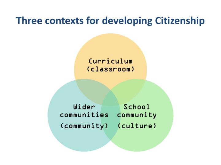 Three contexts for developing Citizenship