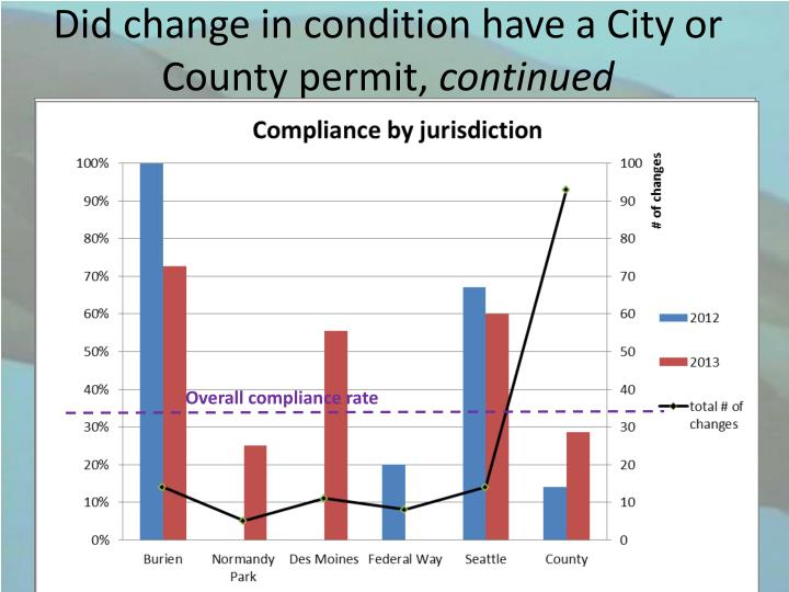 Did change in condition have a City or County