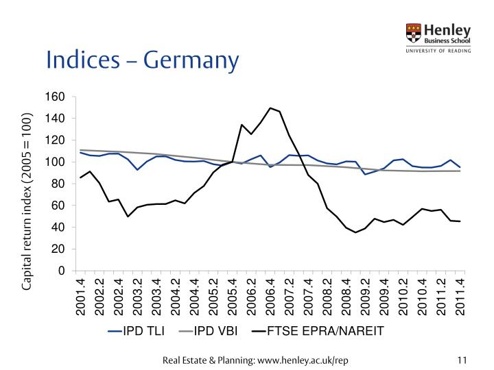 Indices – Germany