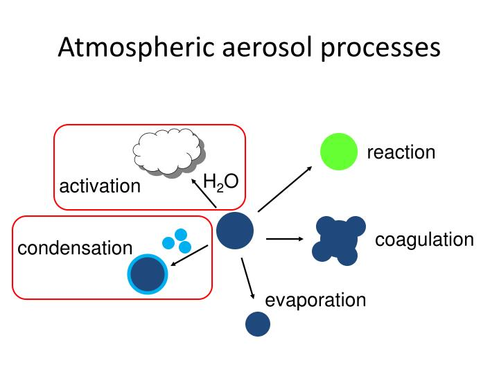 Atmospheric aerosol processes