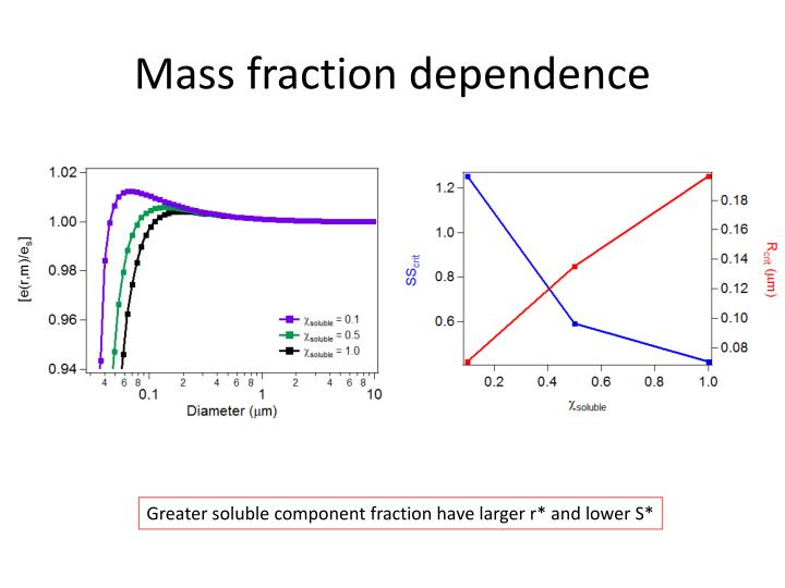 Mass fraction dependence