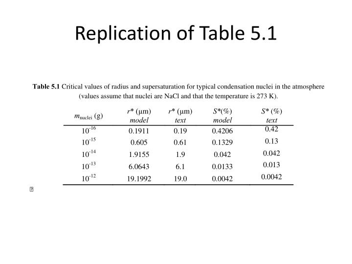Replication of Table 5.1