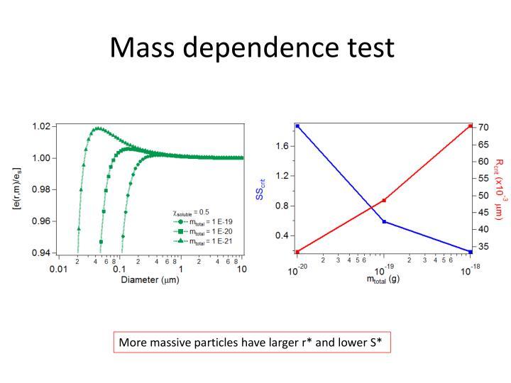 Mass dependence test