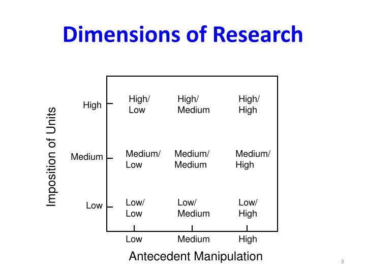 Dimensions of research1