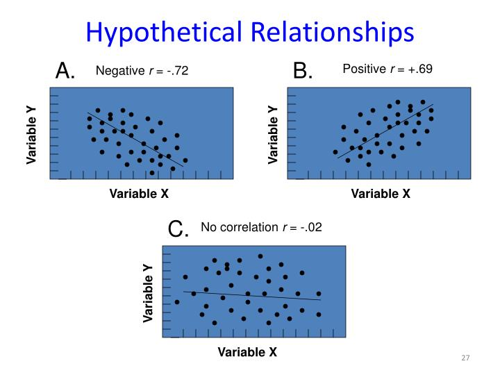 Hypothetical Relationships