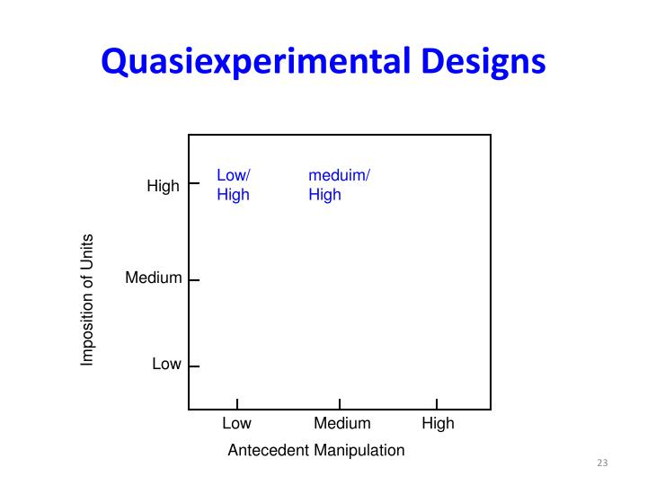 Quasiexperimental Designs