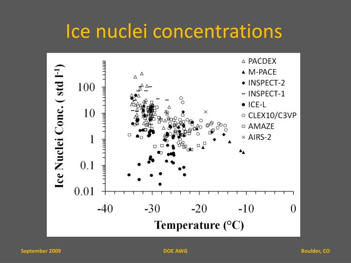 Ice nuclei concentrations