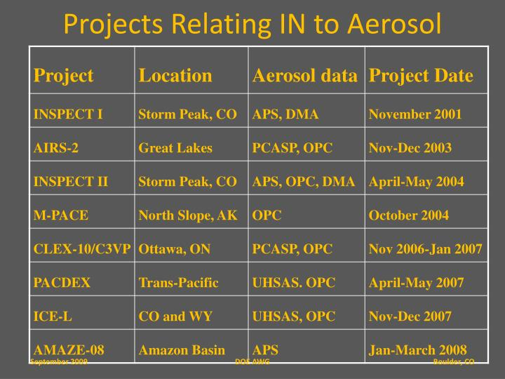 Projects Relating IN to Aerosol