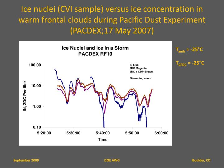 Ice nuclei (CVI sample) versus ice concentration in warm frontal clouds during Pacific Dust Experiment (PACDEX;17 May 2007)
