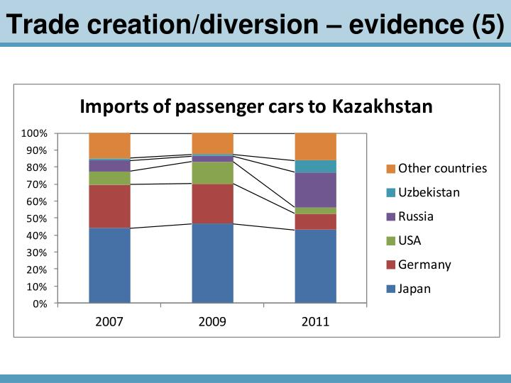 Trade creation/diversion – evidence (5)