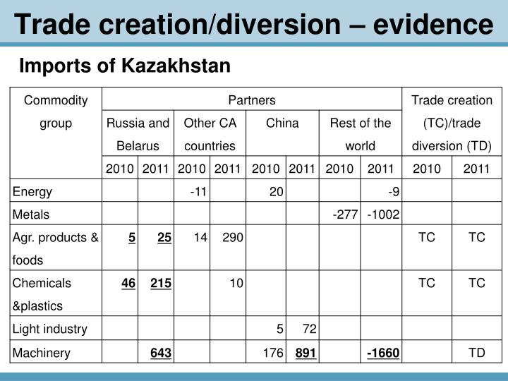 Trade creation/diversion – evidence