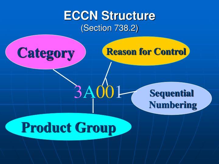 ECCN Structure