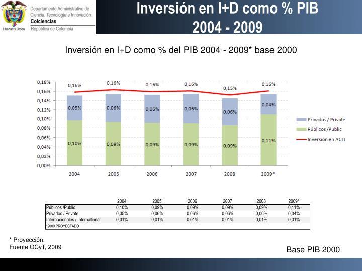 Inversión en I+D como % PIB