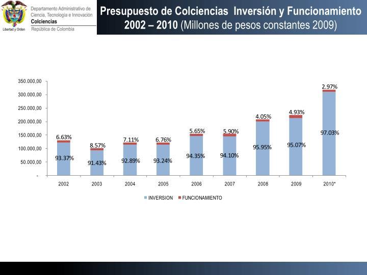 Presupuesto de Colciencias  Inversión y Funcionamiento