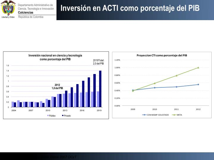 Inversión en ACTI como porcentaje del PIB