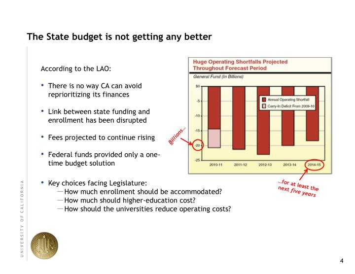 The State budget is not getting any better