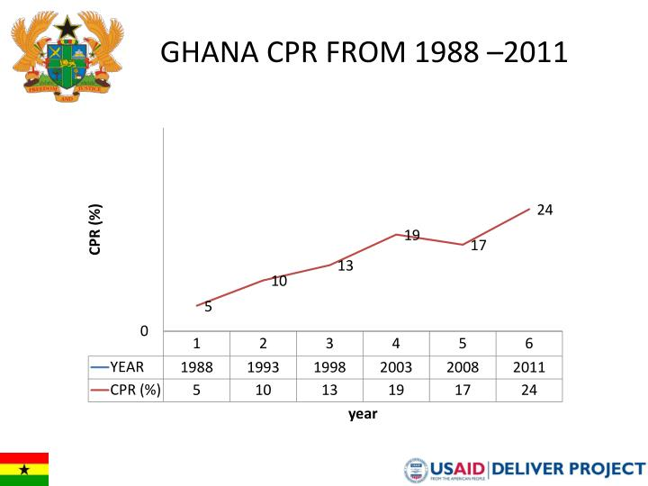 Ghana CPR from 1988 –2011
