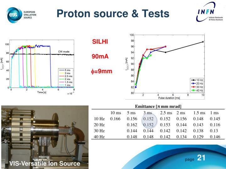 Proton source &