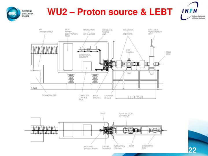 WU2 – Proton source & LEBT