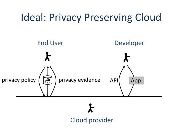 Ideal: Privacy Preserving Cloud