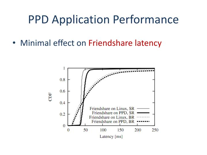 PPD Application Performance