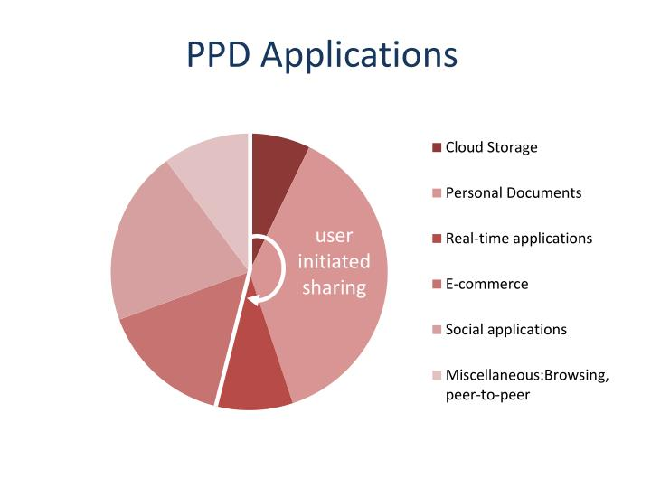 PPD Applications