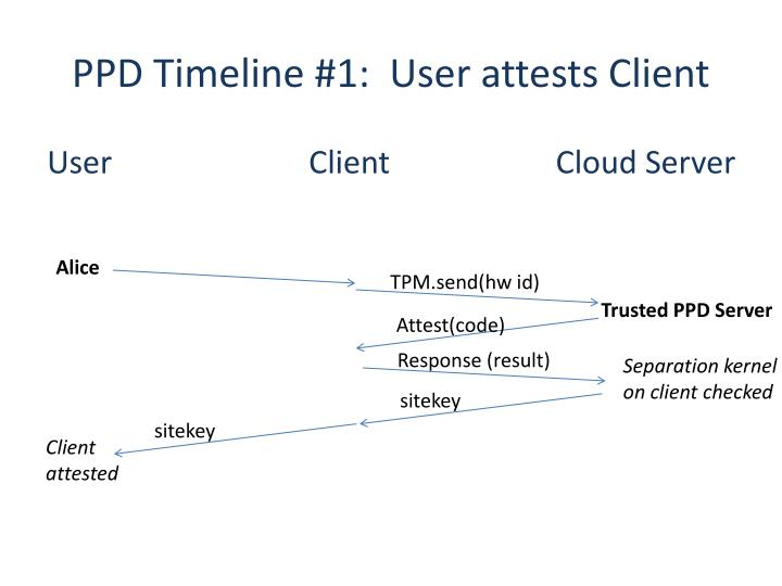 PPD Timeline #1:  User attests Client